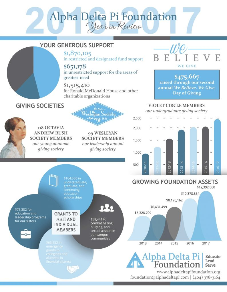 2016-2017 Alpha Delta Pi Foundation Year in Review